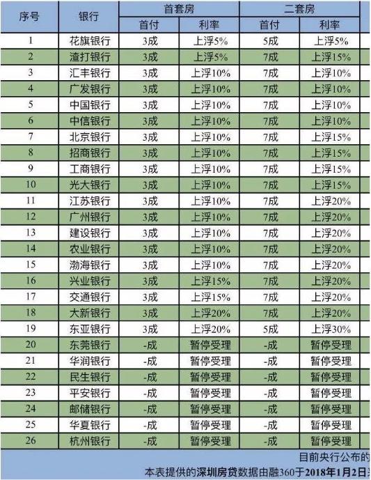 近期需购房的注意啦 深圳首套房贷利率上浮10%成主流